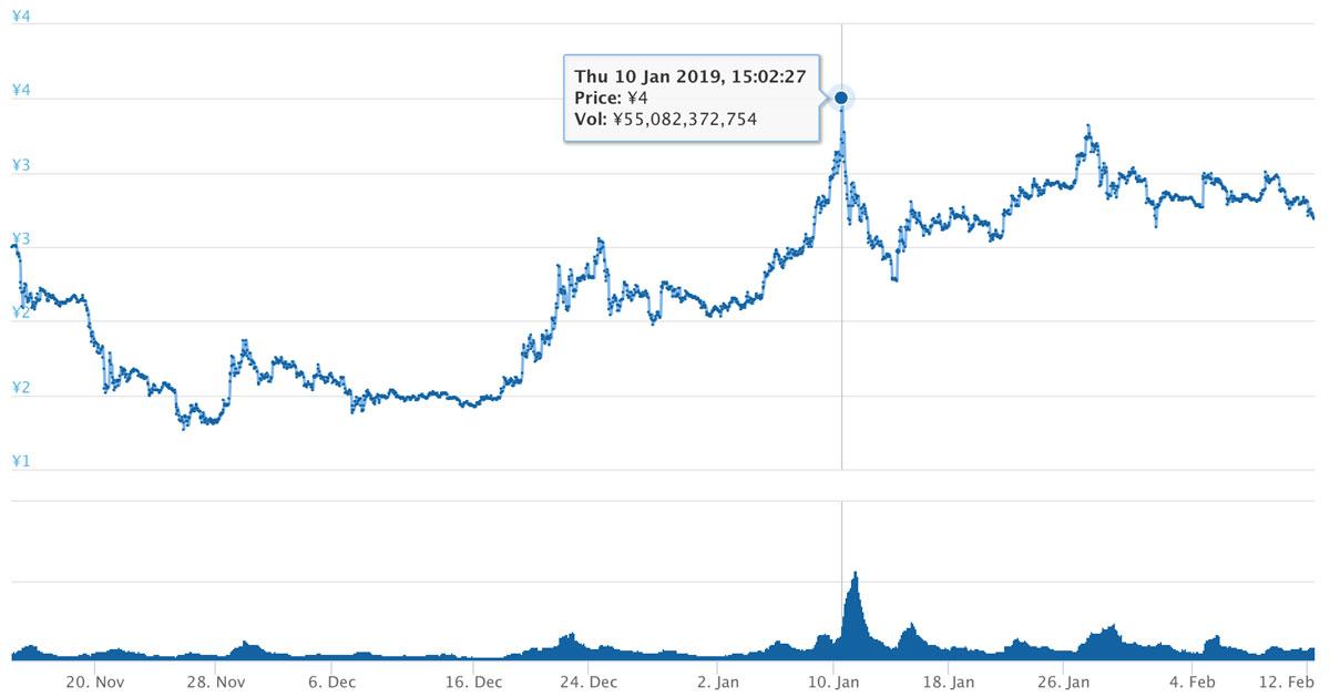 2018年11月14日〜2019年2月12日 TRXのチャート(引用:coingecko.com)