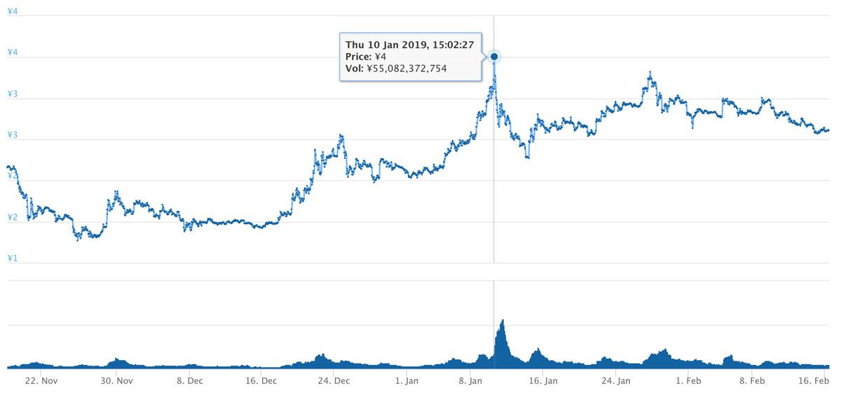 2018年11月18日〜2019年2月16日 TRXのチャート(引用:coingecko.com)