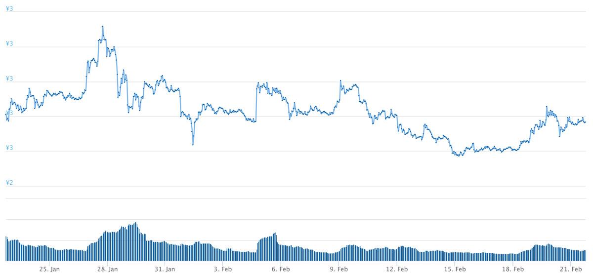 2019年1月22日〜2019年2月21日 TRXのチャート(引用:coingecko.com)
