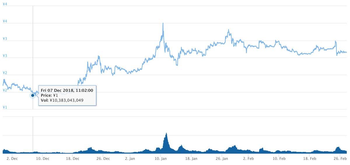 2018年11月29日〜2019年2月27日 TRXのチャート(引用:coingecko.com)