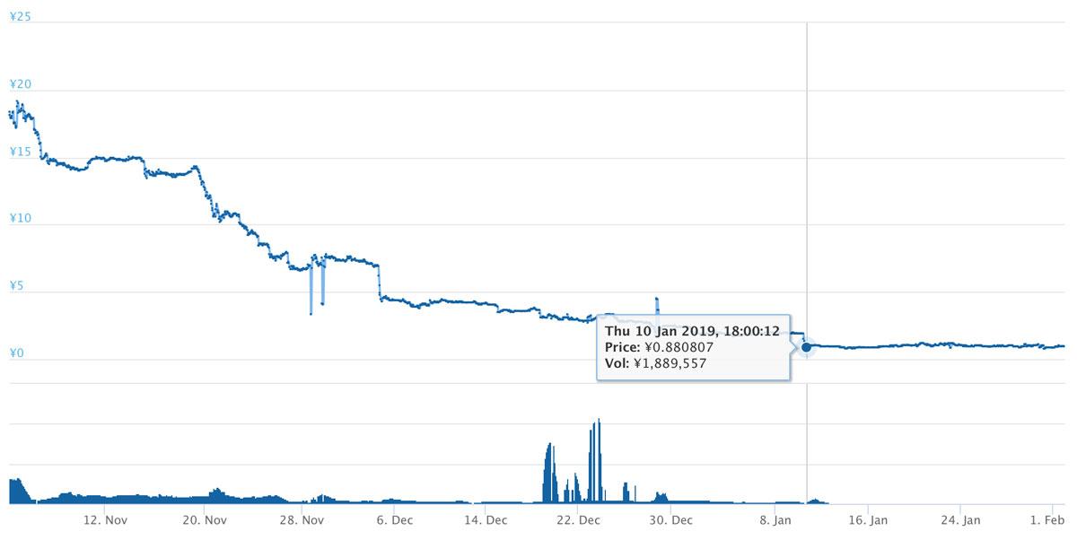 2018年11月4日〜2019年2月2日 TTUのチャート(引用:coingecko.com)