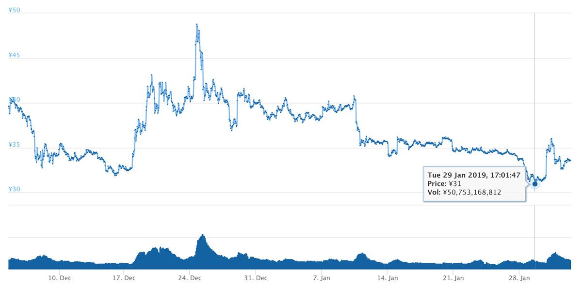 2018年12月4日〜2019年2月2日 XRPのチャート(引用:coingecko.com)