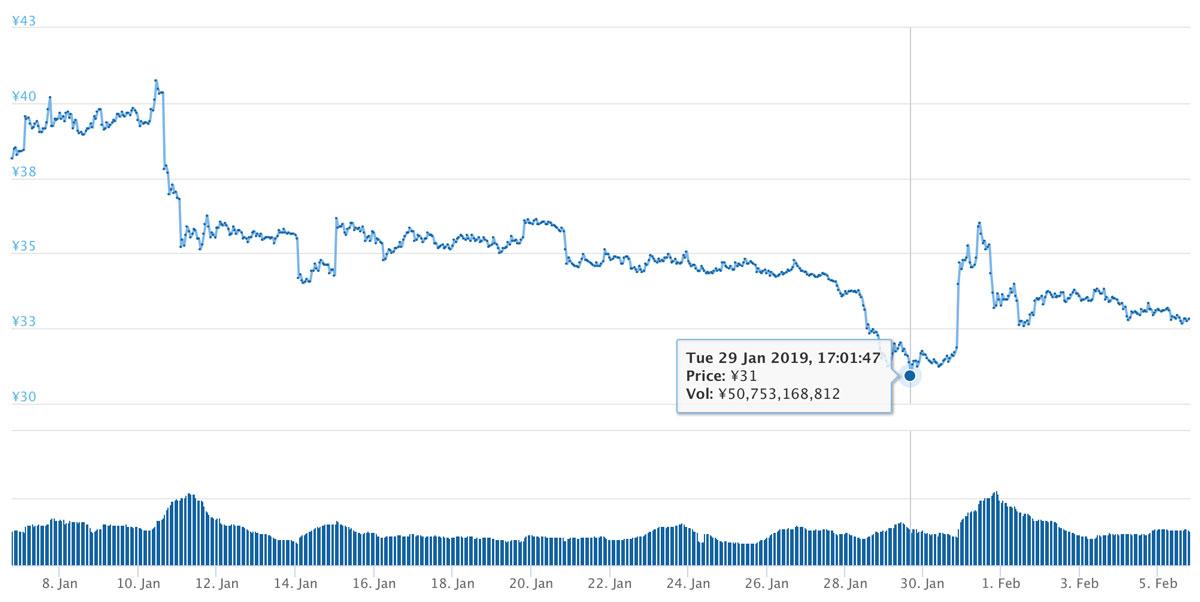 2019年1月6日〜2019年2月5日 XRPのチャート(引用:coingecko.com)