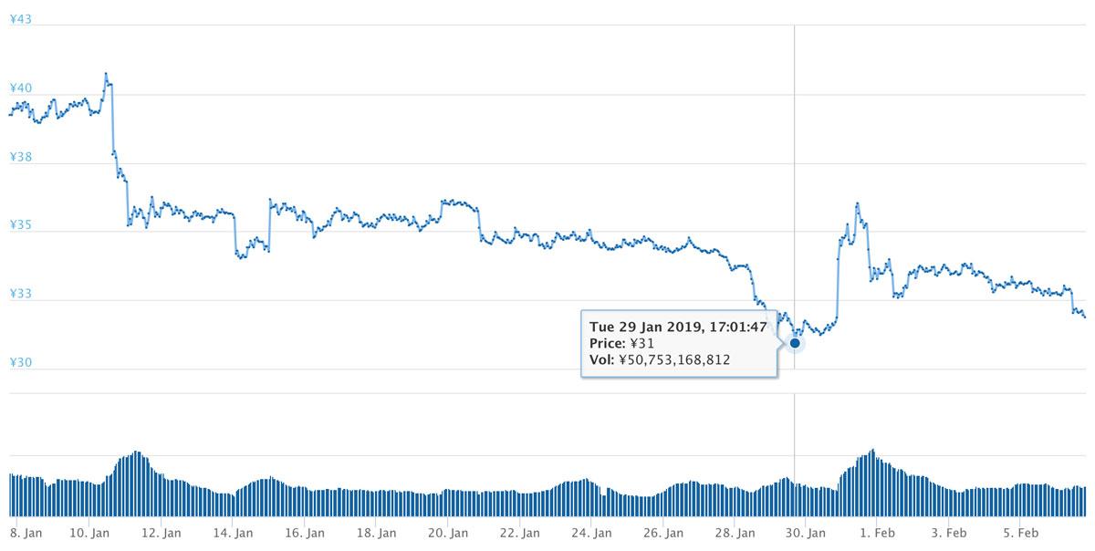 2019年1月7日〜2019年2月6日 XRPのチャート(引用:coingecko.com)