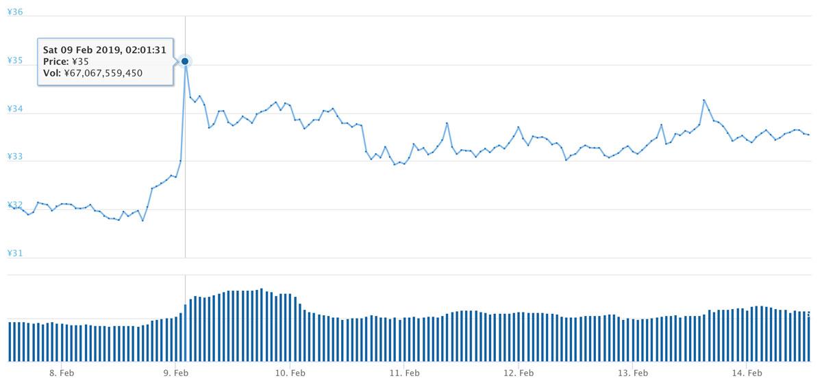2019年2月7日〜2019年2月14日 XRPのチャート(引用:coingecko.com)