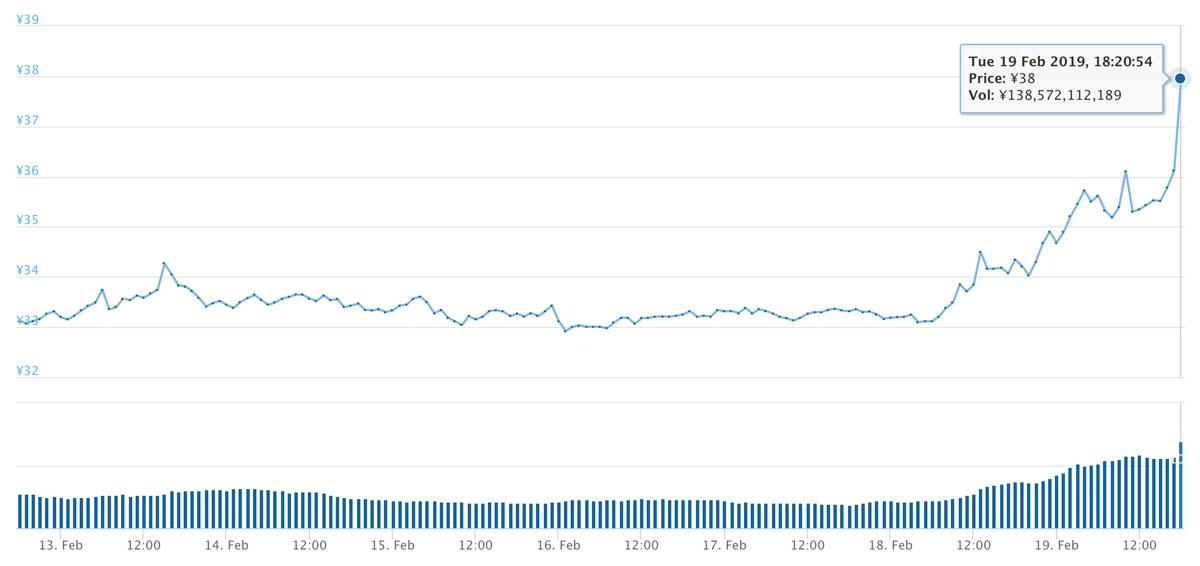2019年2月12日〜2019年2月19日 XRPのチャート(引用:coingecko.com)