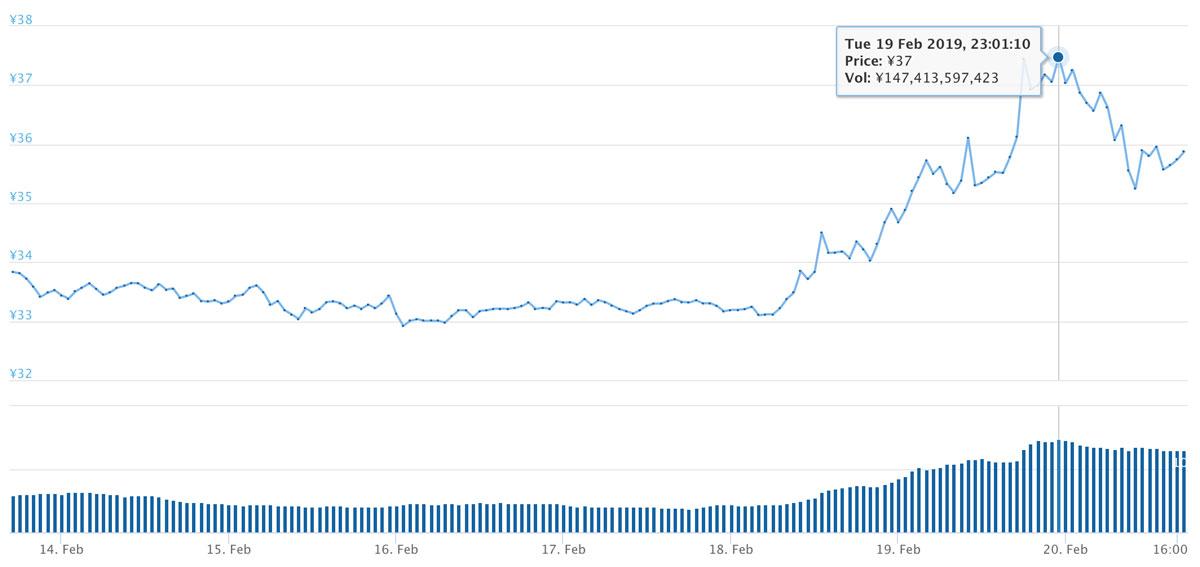 2019年2月13日〜2019年2月20日 XRPのチャート(引用:coingecko.com)