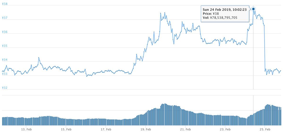 2019年2月11日〜2019年2月25日 XRPのチャート(引用:coingecko.com)
