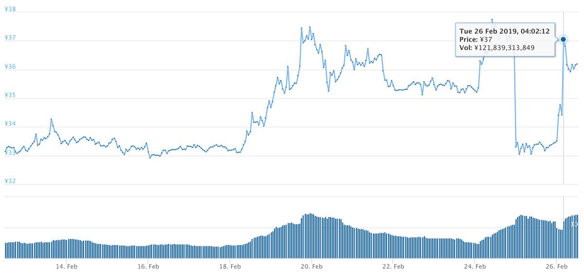 2019年2月12日〜2019年2月26日 XRPのチャート(引用:coingecko.com)