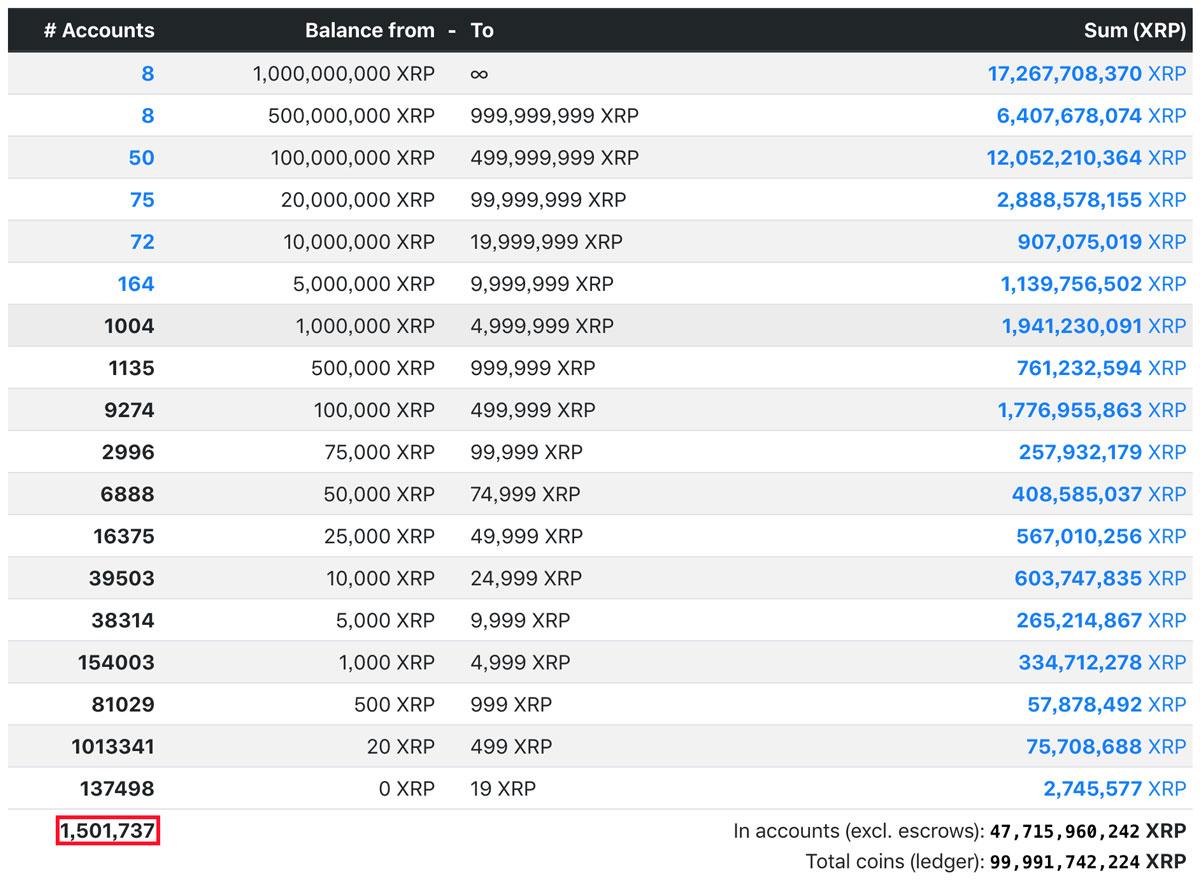 XRP元帳のアカウント数が150万を突破(画像:ledger.exposed)