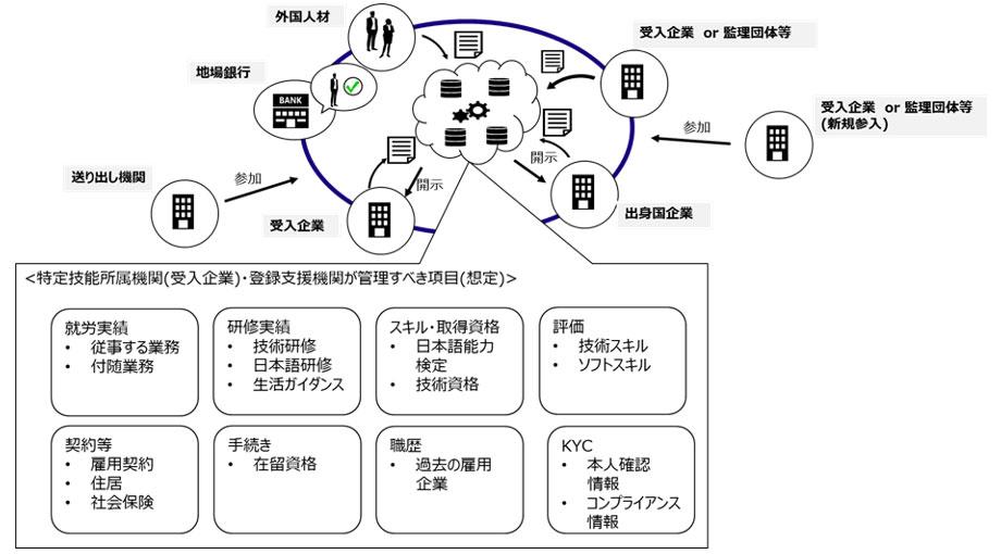 外国人材受入支援プラットフォームのイメージ図(画像:みずほ情報総研)