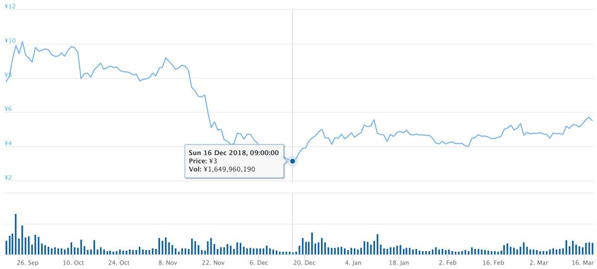 2019年1月19日〜2019年3月20日 ADAのチャート(引用:coingecko.com)