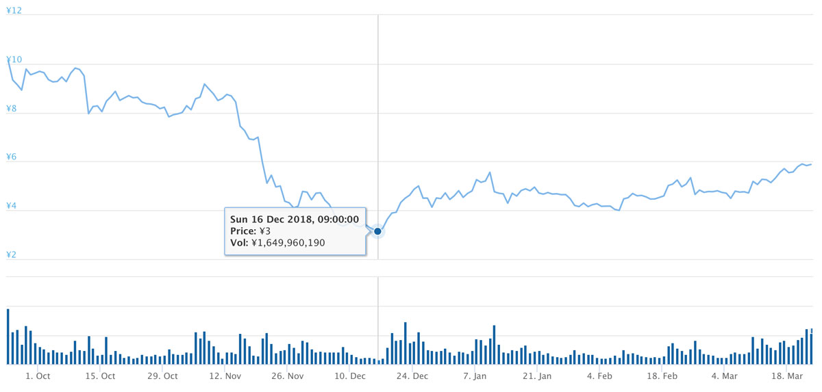 2018年9月24日〜2019年3月22日 ADAのチャート(引用:coingecko.com)