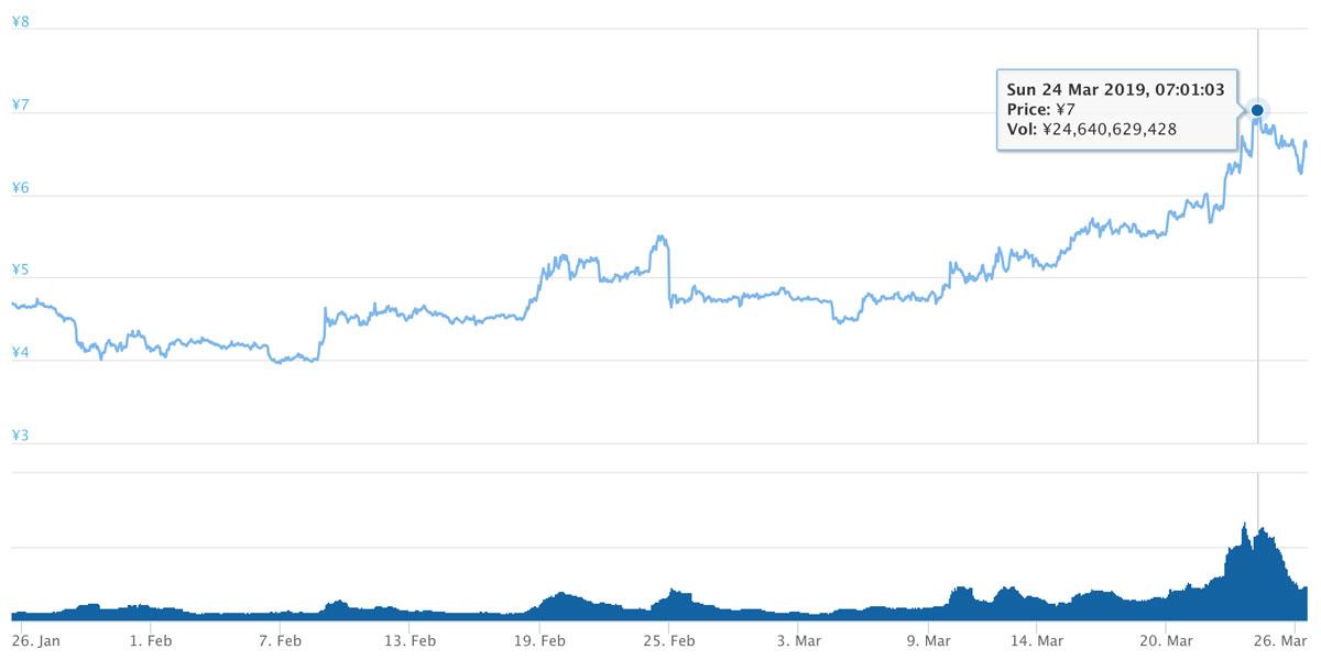 2019年1月25日〜2019年3月26日 ADAのチャート(引用:coingecko.com)