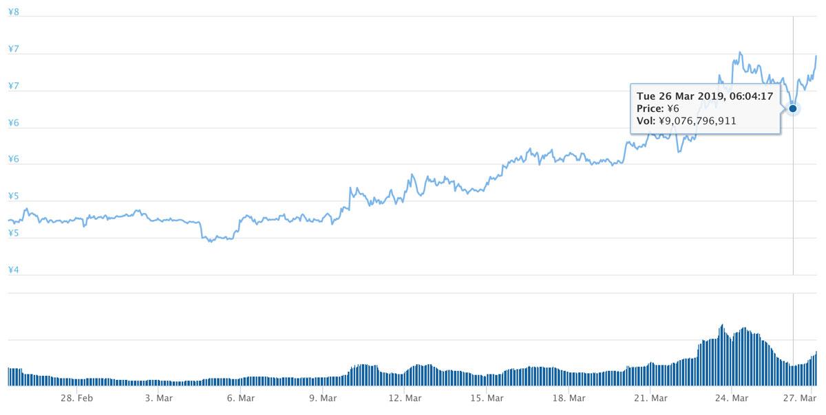 2019年2月25日〜2019年3月27日 ADAのチャート(引用:coingecko.com)