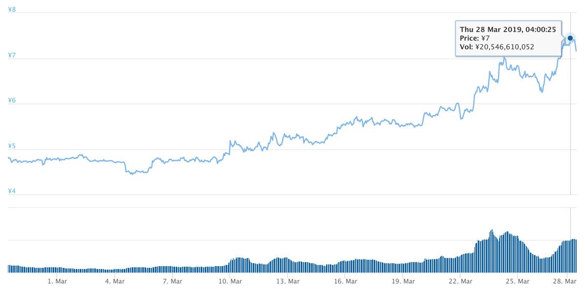 2019年2月26日〜2019年3月28日 ADAのチャート(引用:coingecko.com)