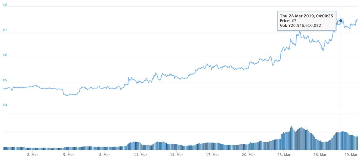 2019年2月27日〜2019年3月29日 ADAのチャート(引用:coingecko.com)