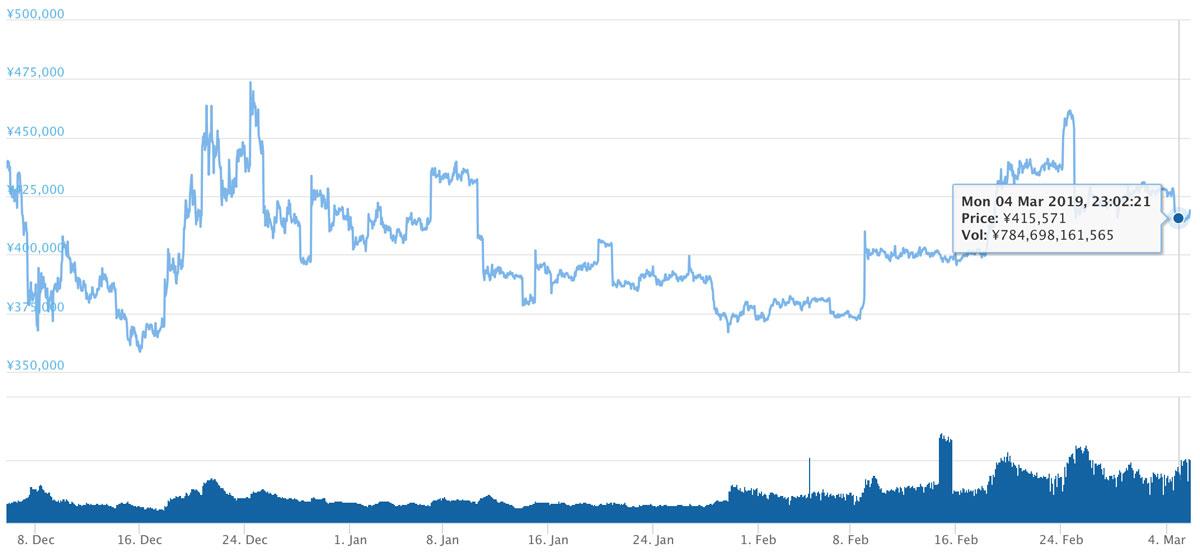 2018年12月5日〜2019年3月5日 BTCのチャート(引用:coingecko.com)