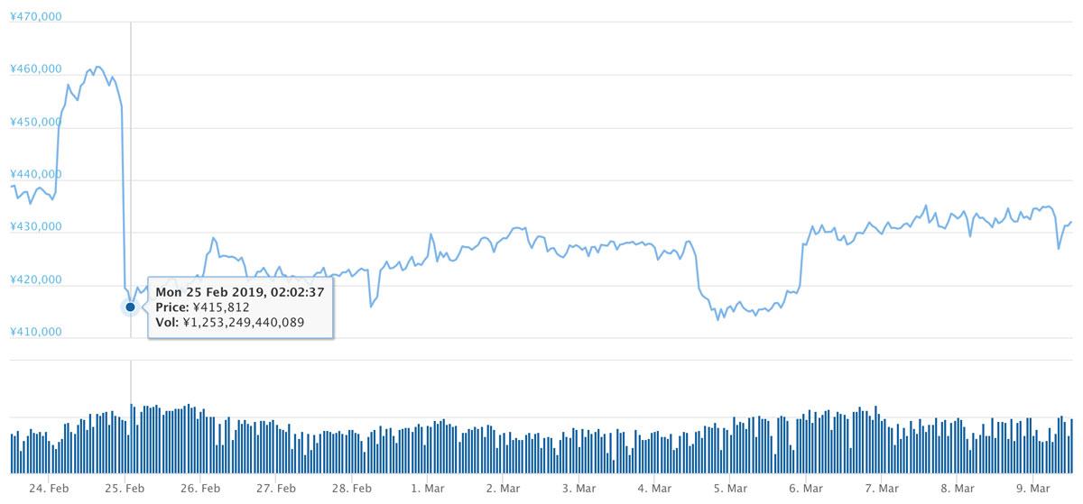 2019年2月23日〜2019年3月9日 BTCのチャート(引用:coingecko.com)