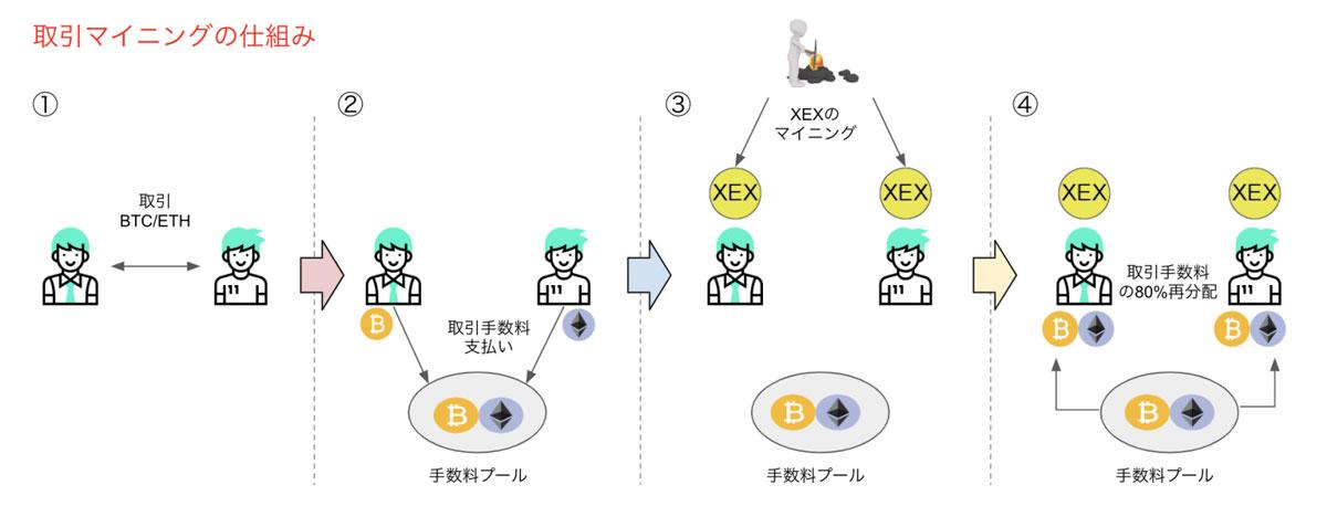 XEXの新規発行と配当付与の流れ