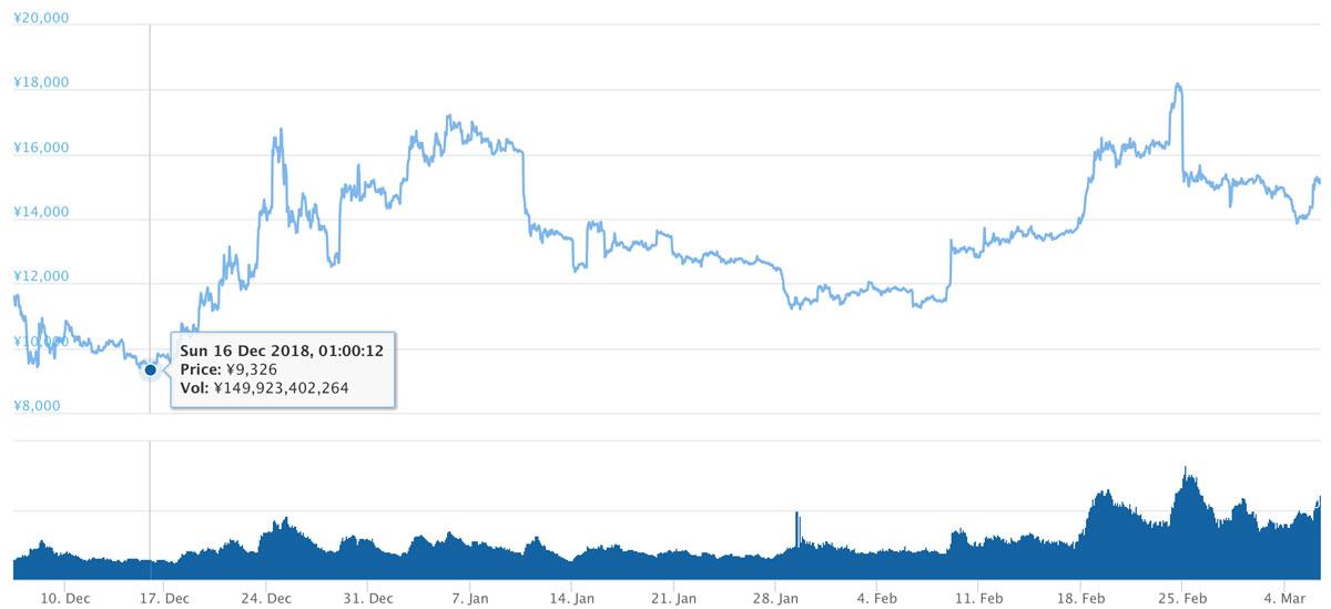 2018年12月6日〜2019年3月6日 ETHのチャート(引用:coingecko.com)