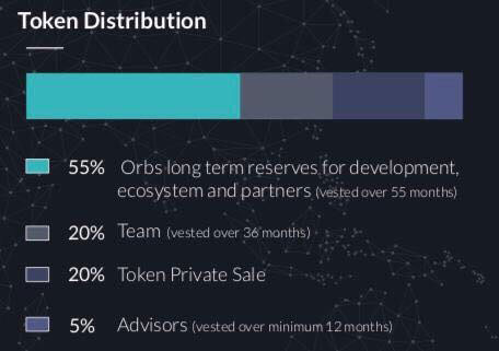 ORBS-Token-distribution