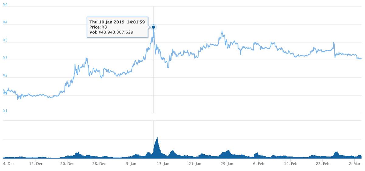 2018年12月3日〜2019年3月3日 TRXのチャート(引用:coingecko.com)