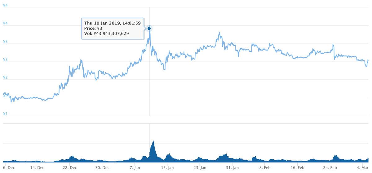 2018年12月5日〜2019年3月5日 TRXのチャート(引用:coingecko.com)