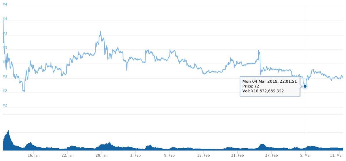 2019年1月10日〜2019年3月11日 TRXのチャート(引用:coingecko.com)