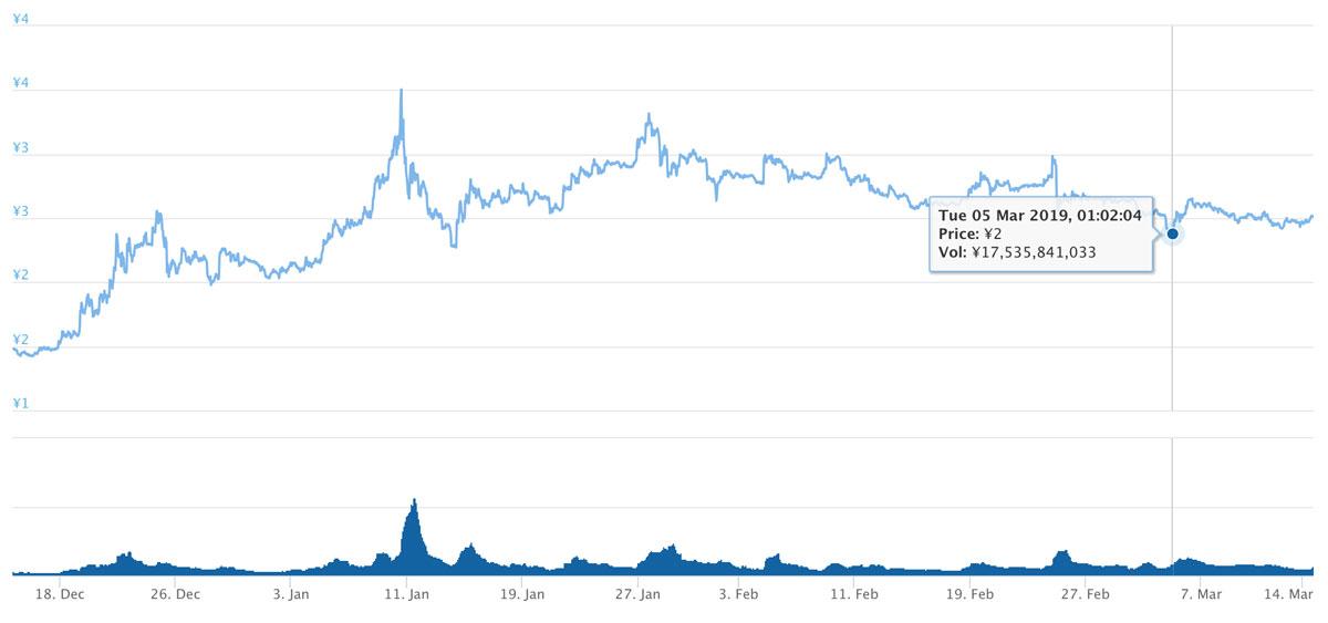 2018年12月14日〜2019年3月14日 TRXのチャート(引用:coingecko.com)