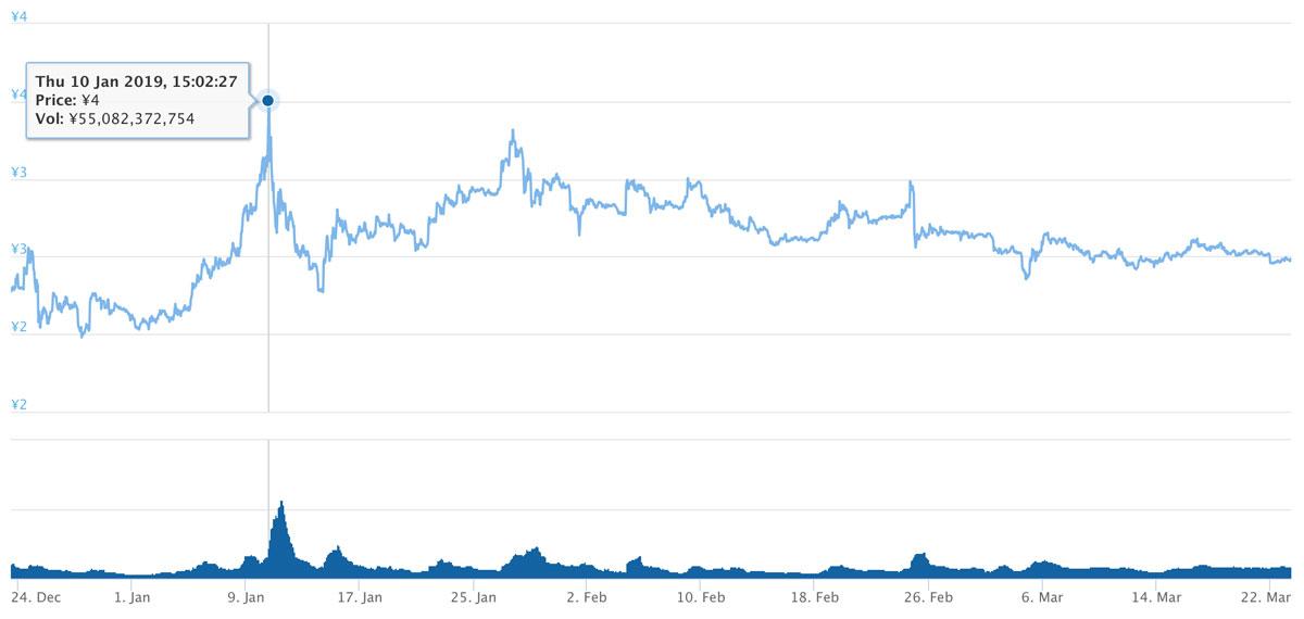 2018年12月23日〜2019年3月23日 TRXのチャート(引用:coingecko.com)