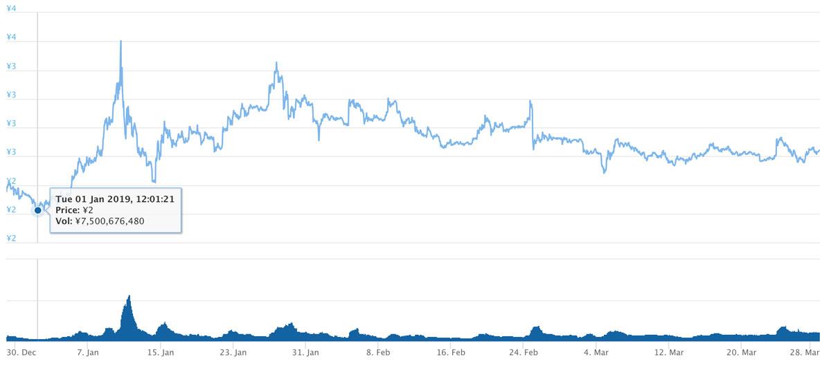 2018年12月29日〜2019年3月29日 TRXのチャート(引用:coingecko.com)