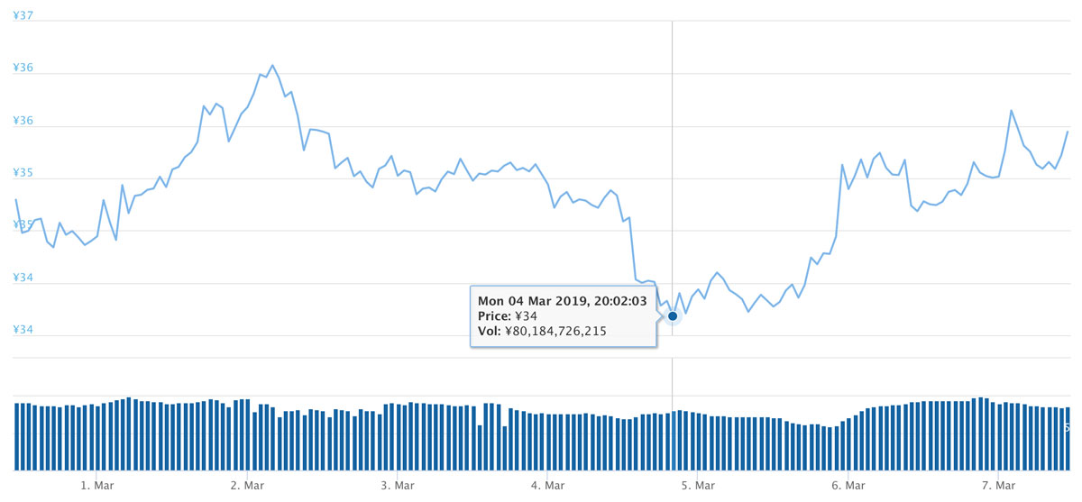 2019年2月28日〜2019年3月7日 XRPのチャート(引用:coingecko.com)