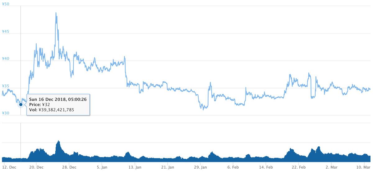 2018年12月11日〜2019年3月11日 XRPの価格推移(画像:coingecko.com)