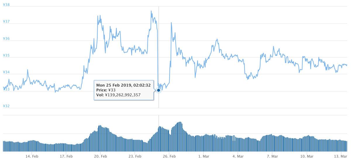 2019年2月11日〜2019年3月13日 XRPのチャート(引用:coingecko.com)