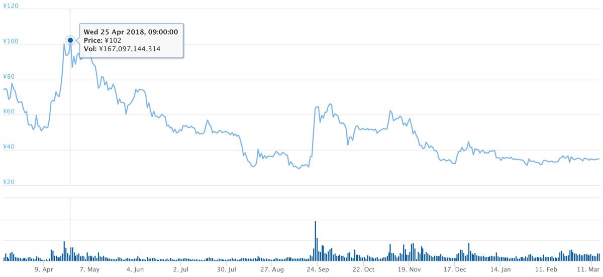 2018年3月15日〜2019年3月14日 XRPのチャート(引用:coingecko.com)
