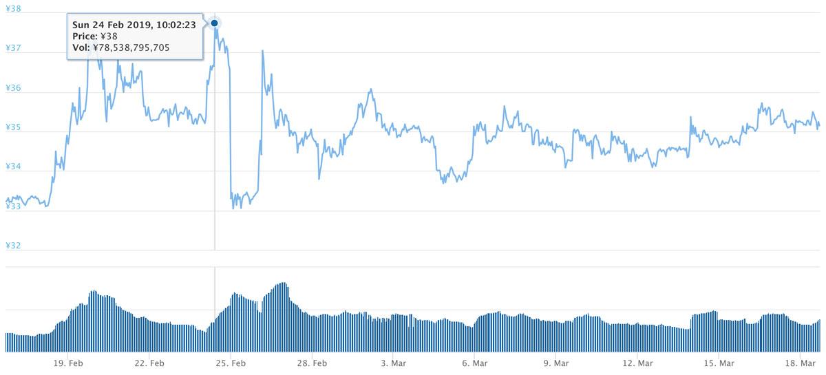 2019年2月16日〜2019年3月18日 XRPのチャート(引用:coingecko.com)