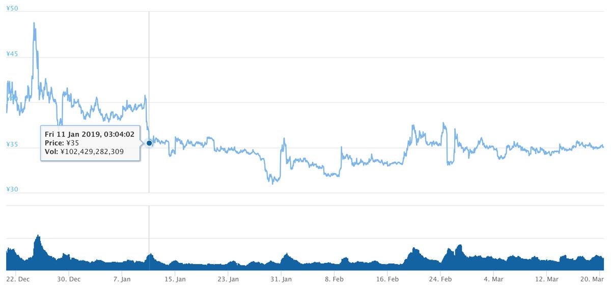 2018年12月20日〜2019年3月20日 XRPのチャート(引用:coingecko.com)