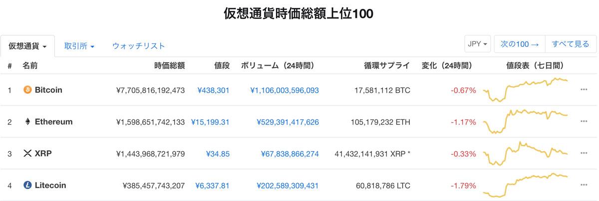 2019年3月11日「CoinMarketCap」の時価総額ランキング(画像:CoinMarketCap)