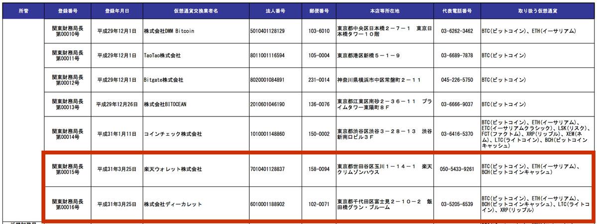 仮想通貨交換業者登録一覧(画像:fsa.go.jp)