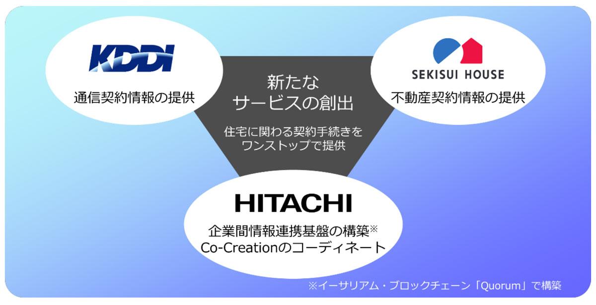 協創における各社の役割(画像:sekisuihouse.co.jp)