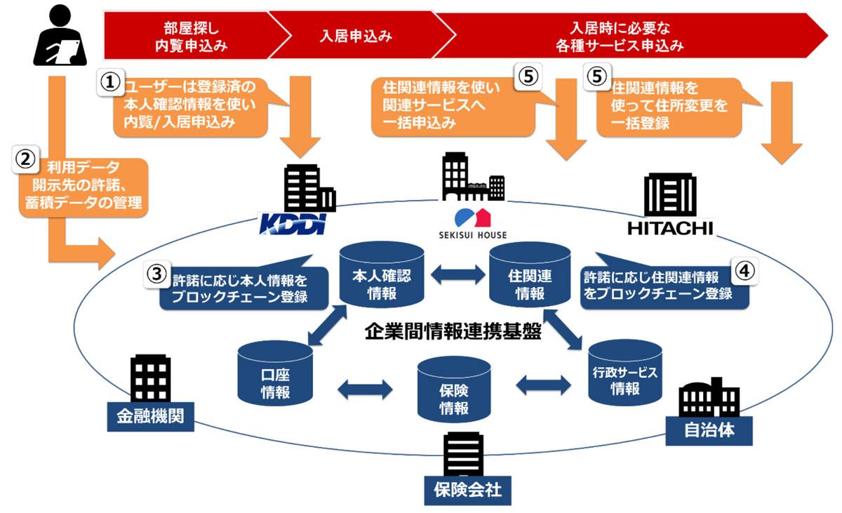 コンソーシアム形成による企業間情報連携基盤のイメージ(画像:sekisuihouse.co.jp)