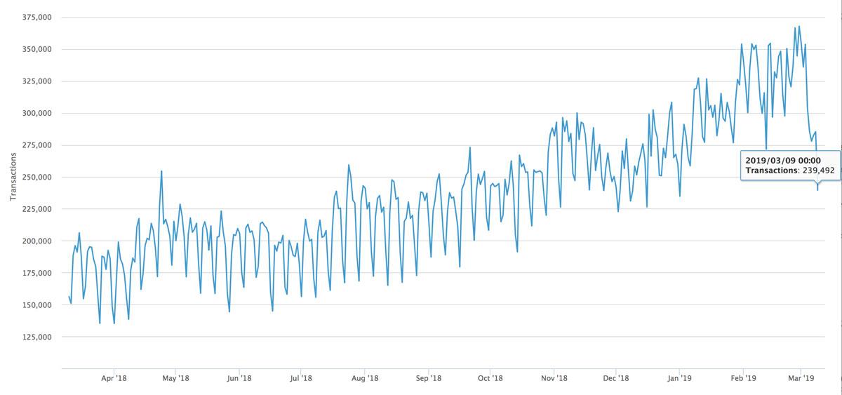 1日のBTC取引量が37万から24万にまで減少(画像:trustnodes)