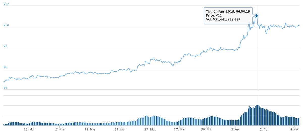 2019年3月9日〜2019年4月8日 ADAのチャート(引用:coingecko.com)