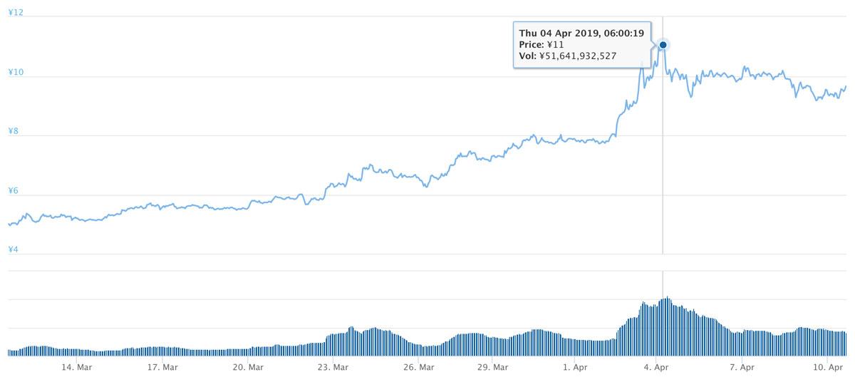 2019年3月11日〜2019年4月10日 ADAのチャート(引用:coingecko.com)