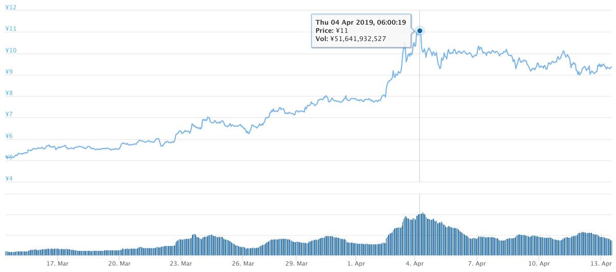 2019年3月14日〜2019年4月13日 ADAのチャート(引用:coingecko.com)