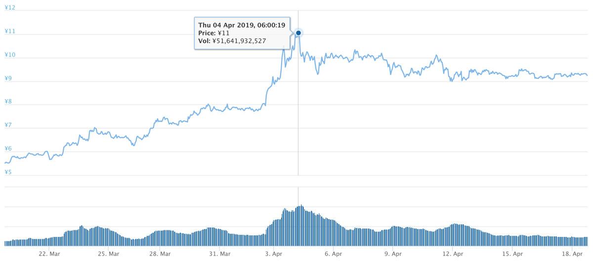 2019年3月19日〜2019年4月18日 ADAのチャート(引用:coingecko.com)