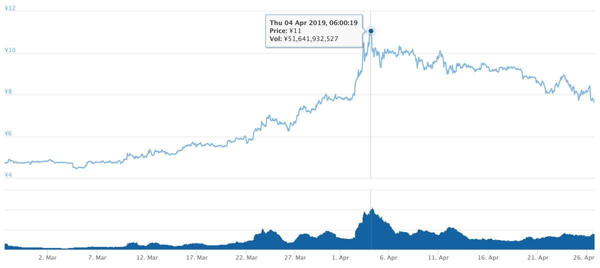 2019年2月25日〜2019年4月26日 ADAのチャート(引用:coingecko.com)
