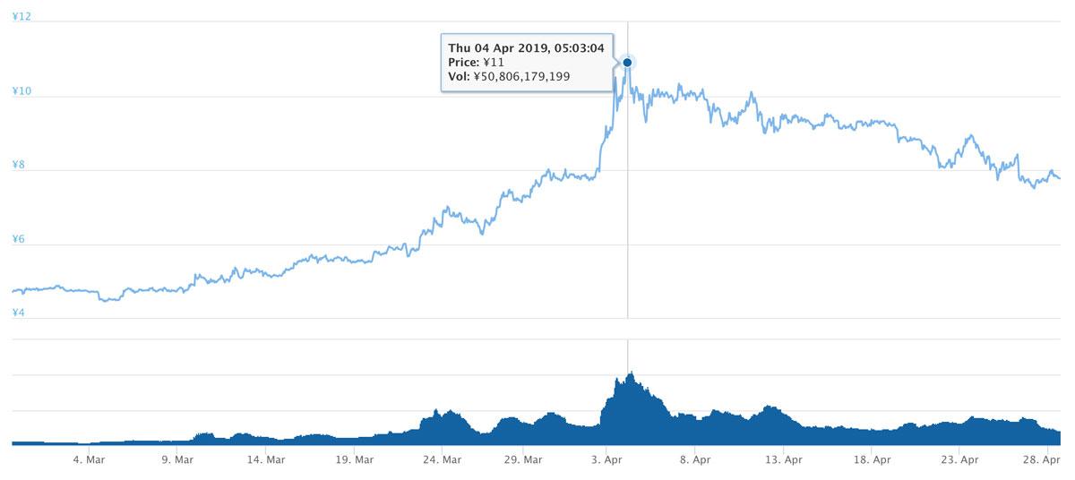 2019年2月27日〜2019年4月28日 ADAのチャート(引用:coingecko.com)