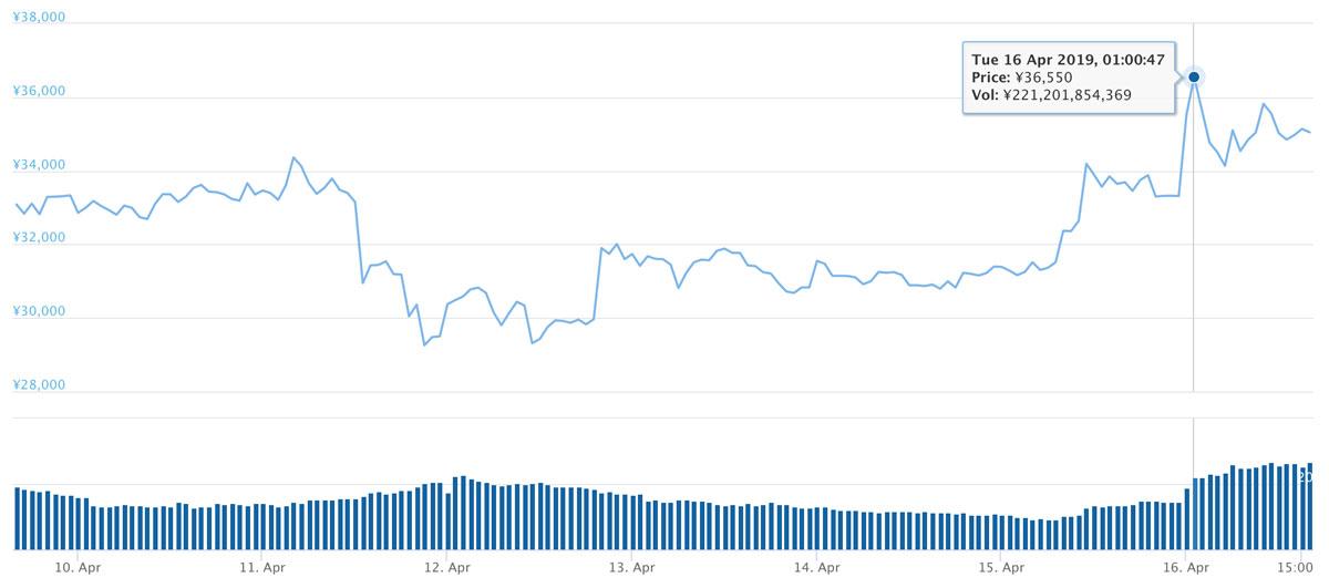 2019年4月9日〜16日 BCHのチャート(引用:coingecko.com)